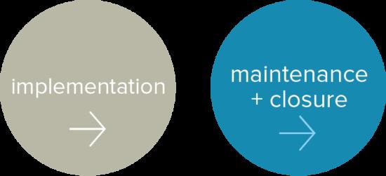 Implementation | Maintenance + Closure